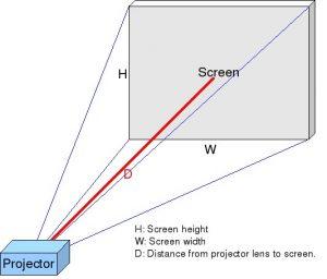 Understanding projector throw terms